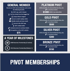 PIVOT MEMBERSHIPS